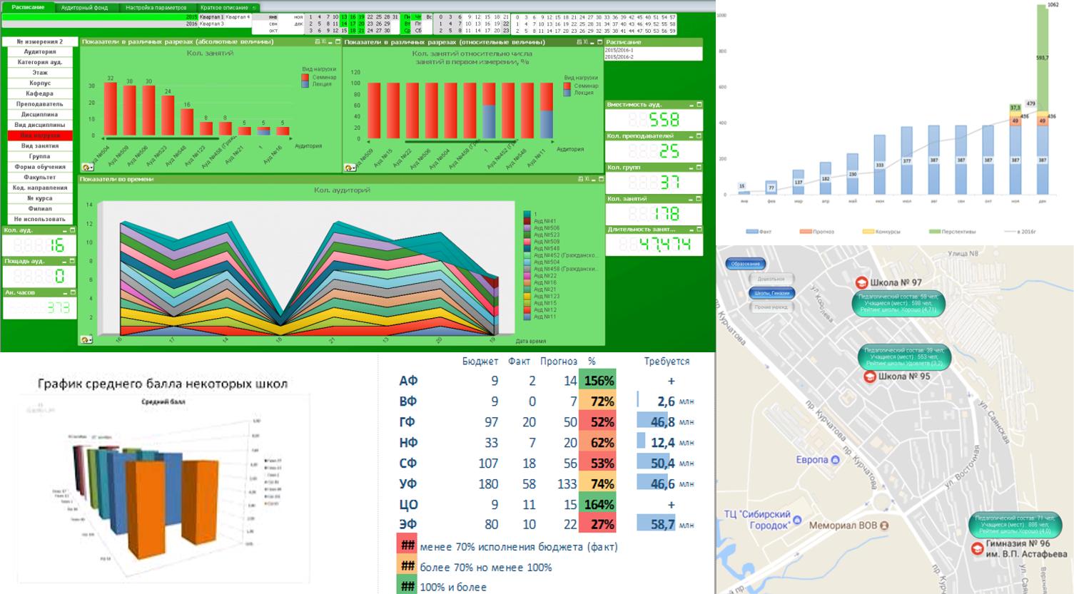 Информационная панель с показателями объектов образования