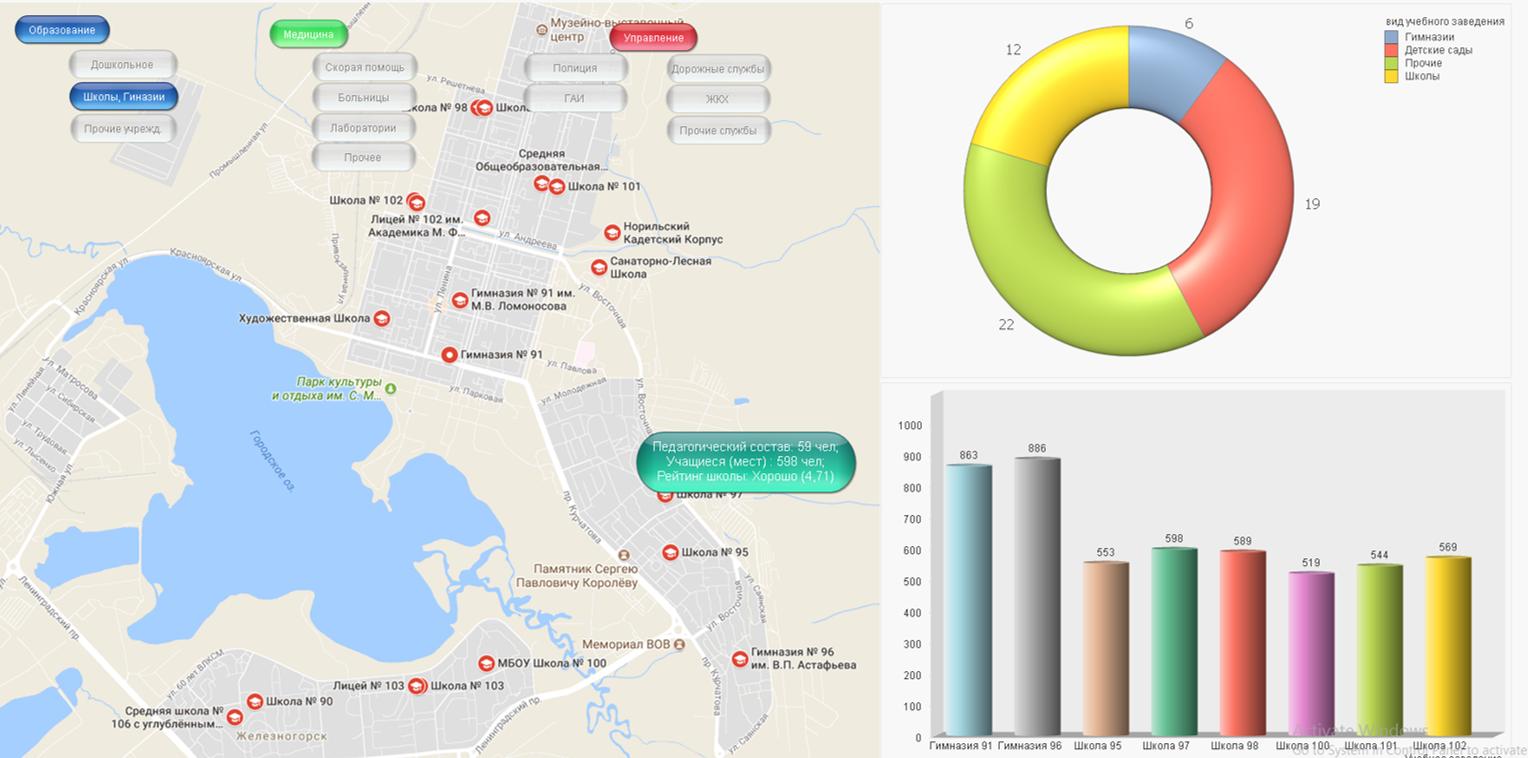 Информационная панель для управления показателями умного города
