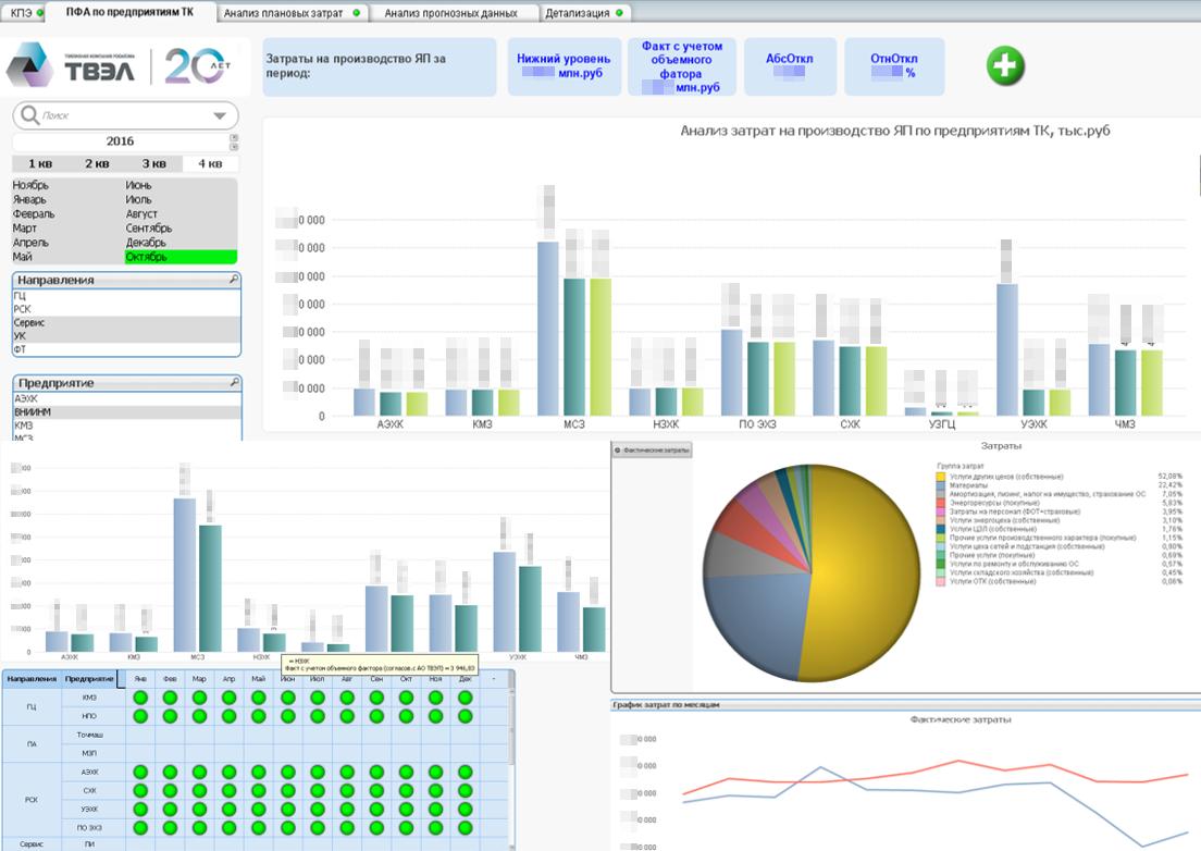 Информационная панель для управления затратами в ТК